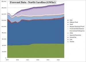 baseline forecast for North Carolina